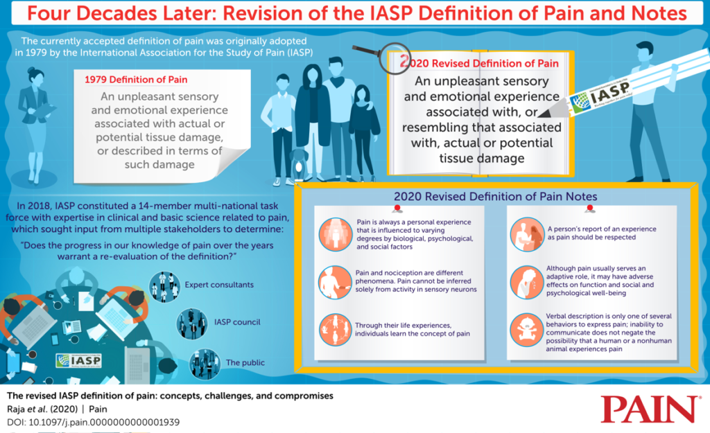 IASP definition of pain 2020